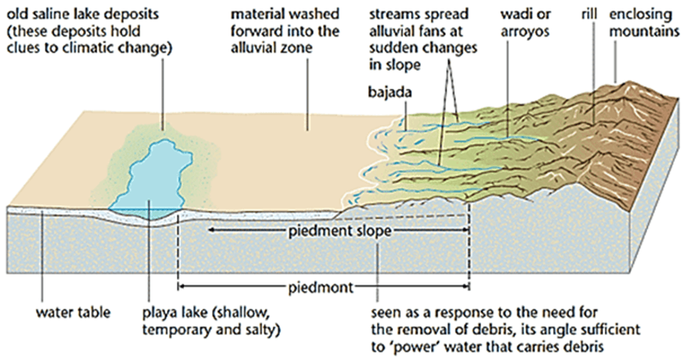 Image of Piedmont Slope