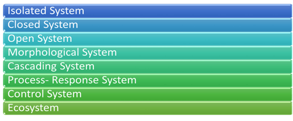 Image of Types of System