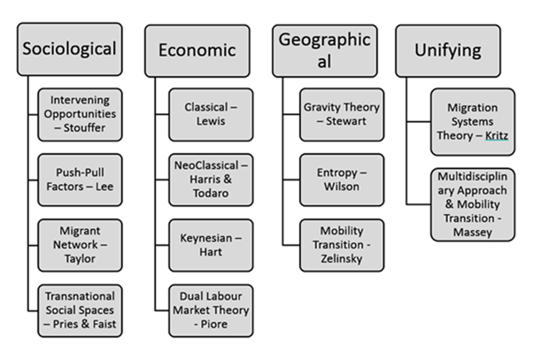 Image of Theories of Migration