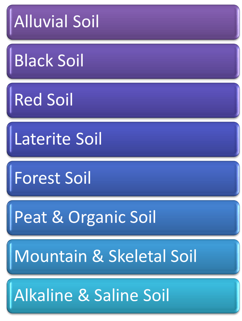 Soils of India Image-1