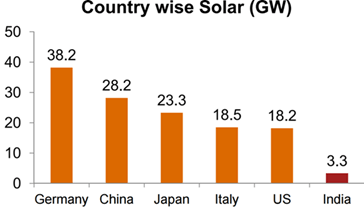 Image of Country Wise Solar