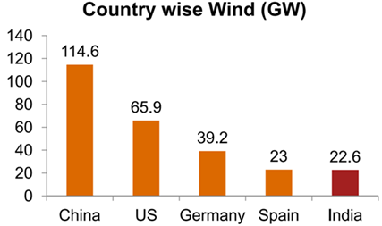 Image of Country Wise Wind
