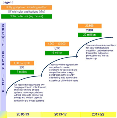 Image of Growth of Solar In India