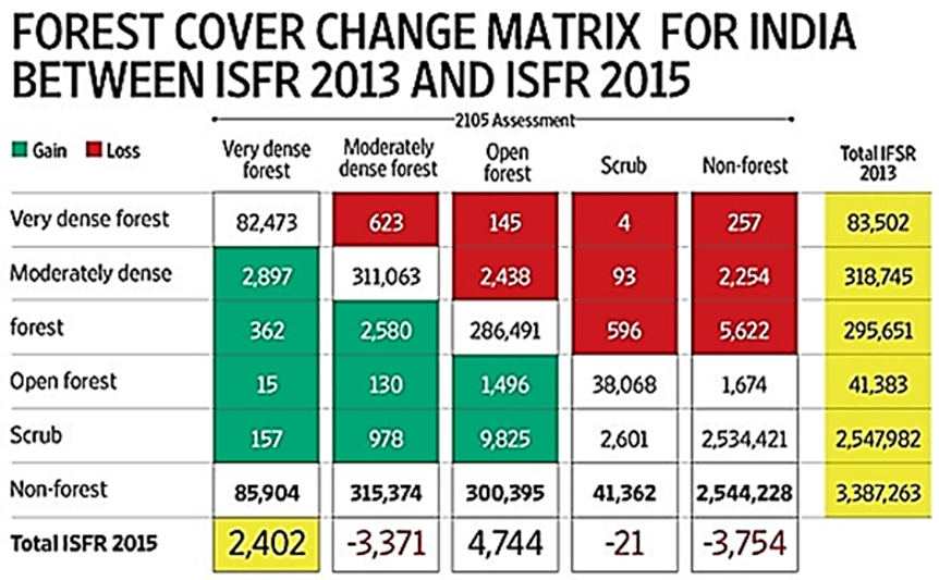 Forest Cover Change Matrix For India Between ISFR 2013 And ISFR 2015