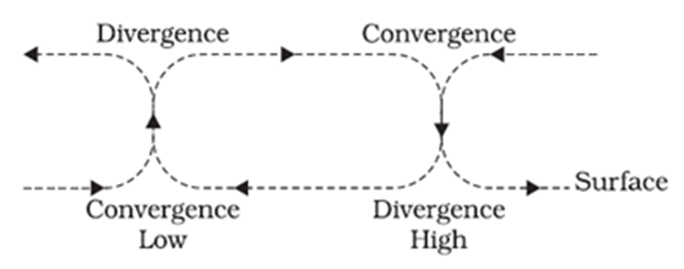 Image of Low Convergence and High Divergence