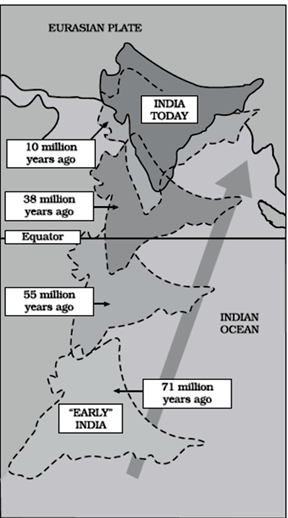 Image of Indian Plate Movement For Geography