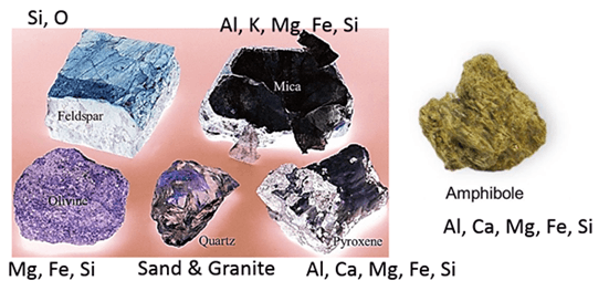 Image of 6 Basic Minerals of Minerals And Rocks