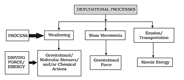 Image of Denudational Processes