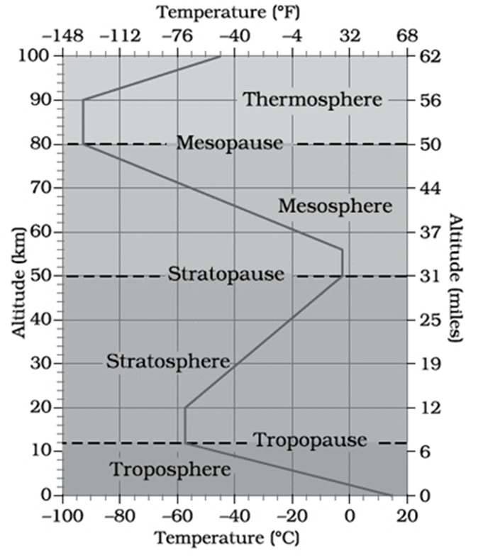 Image of Structure of Atmosphere