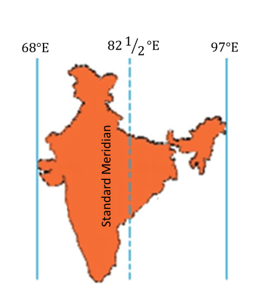 Image of Indian Standard Time