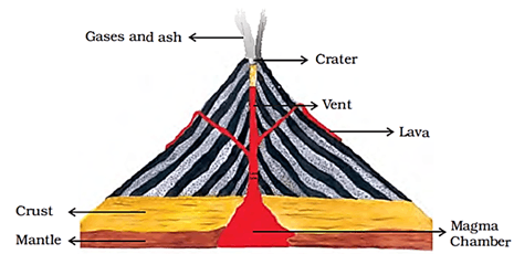 Image of Gases And Ash