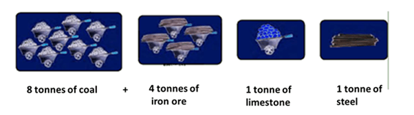 Image of Different Tonnes