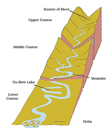 Image of Stages of River