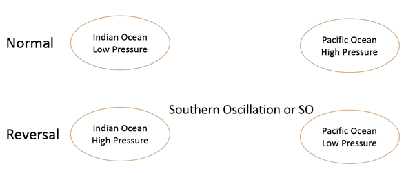 Image of Southern Oscillation
