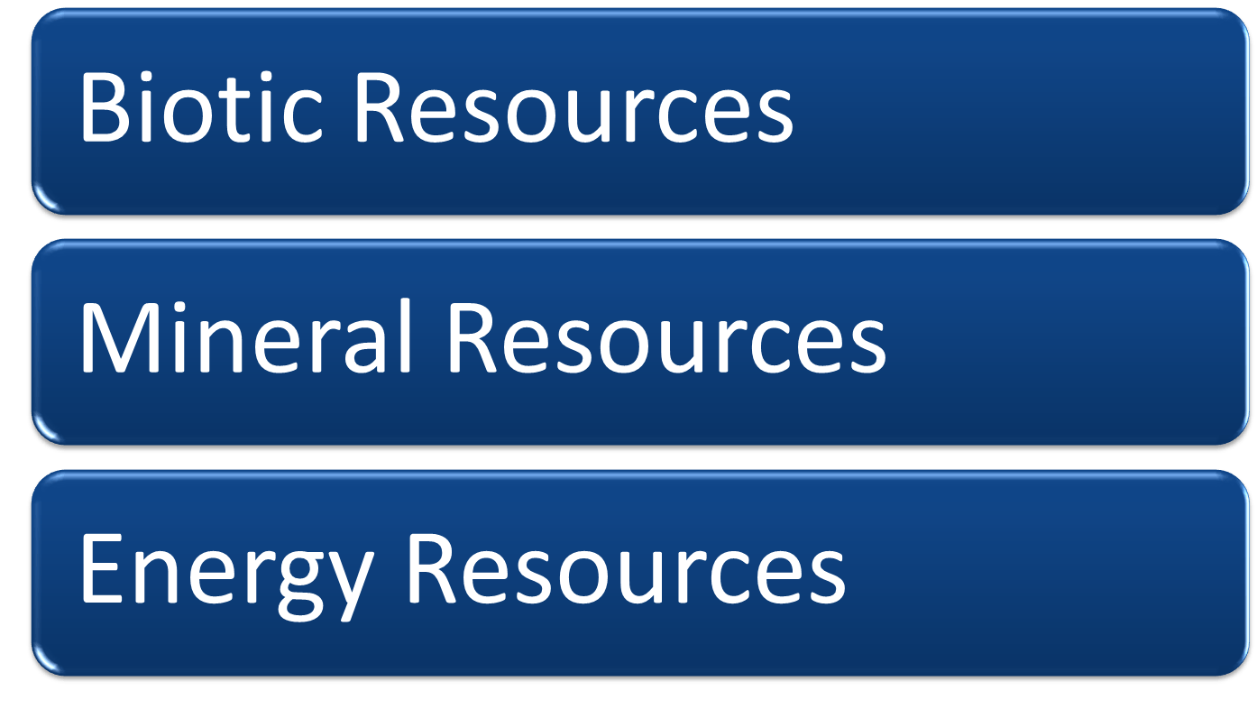 Marine Resources Types Image