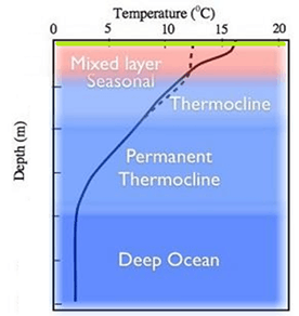 Image of Temperature
