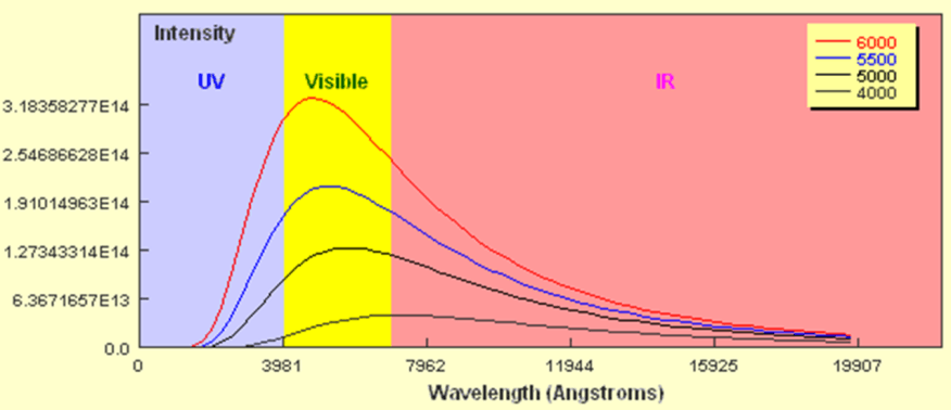 Image of Wavelength (Angstroms)