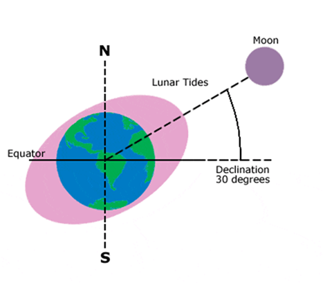 Image of Declination of Earth
