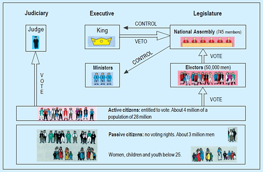 Image of Judiciary, Executive And Legislature