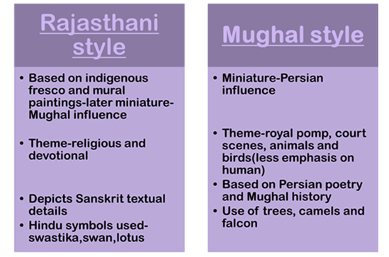 Image of Rajasthani style and Mughal style
