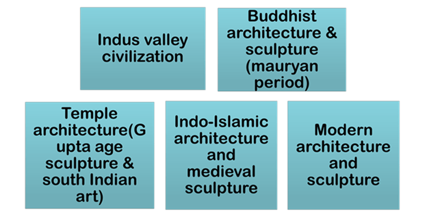 Image of Indian Architecture and Sculpture