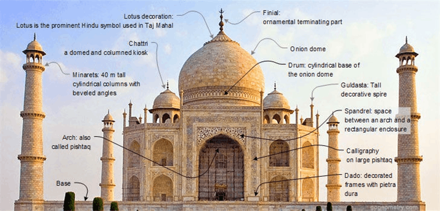 Image of Indo-Islamic Architecture