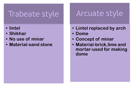 Difference between Trabeate and Arcuate Style