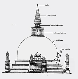 Image of Architecture of Stupa
