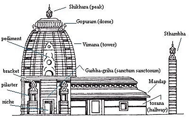 Image of Architecture of Temple