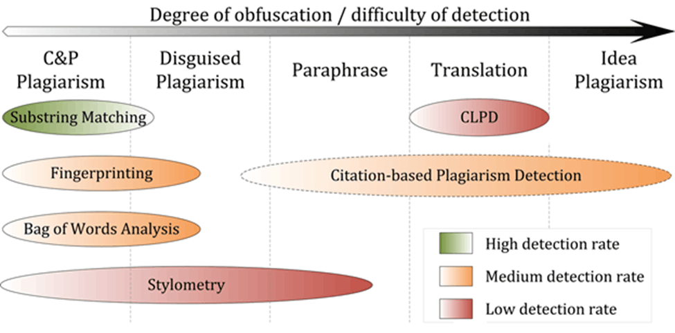 Image of Degree of obfuscation and difficulty of detection