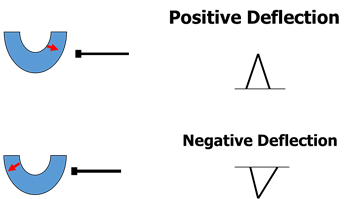 Image of Positive And Negative Deflection