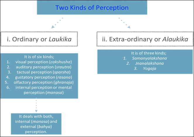Image of Classification of Perception