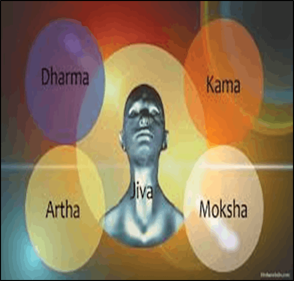 Image of Indian Ethics the Concept of Purusharthas