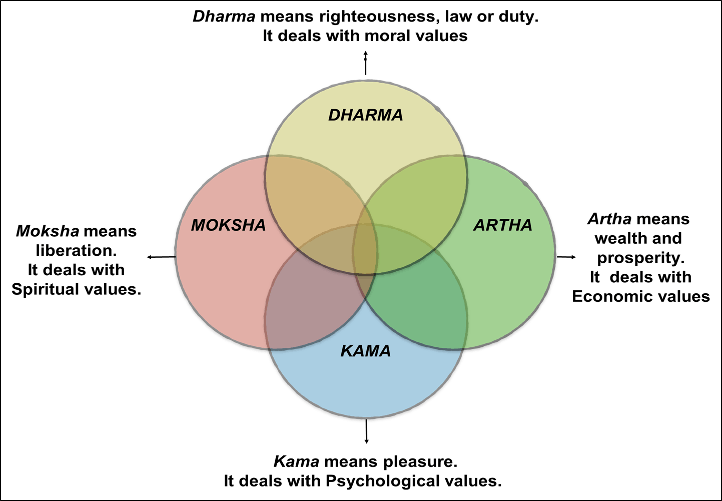 Image of Understanding the Meaning of Purusharthas