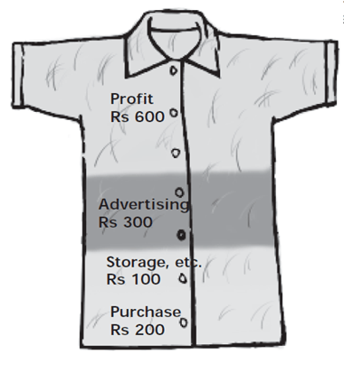 Image of Price of Shirt In USA