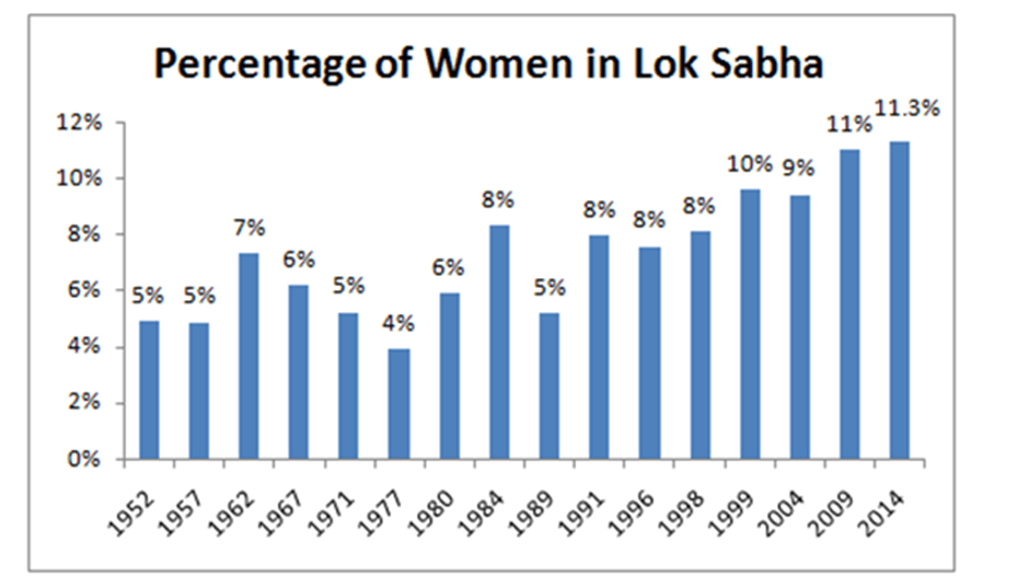 Image of Percentage of Women In Lok Sabha