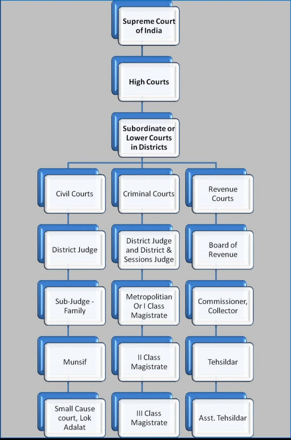 Image of Hierarchy of Courts of India
