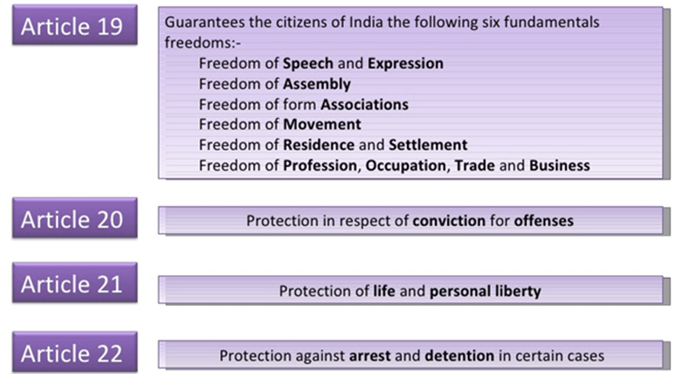 Image of Article 19 to 22 And Its Fundamentals Freedoms