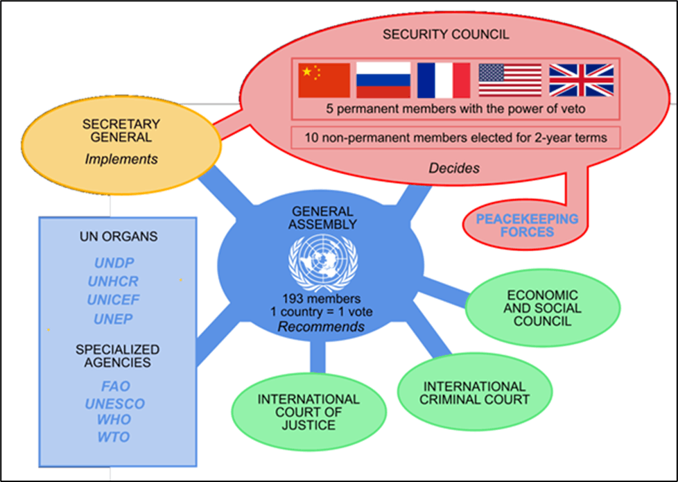 Image of Security Council