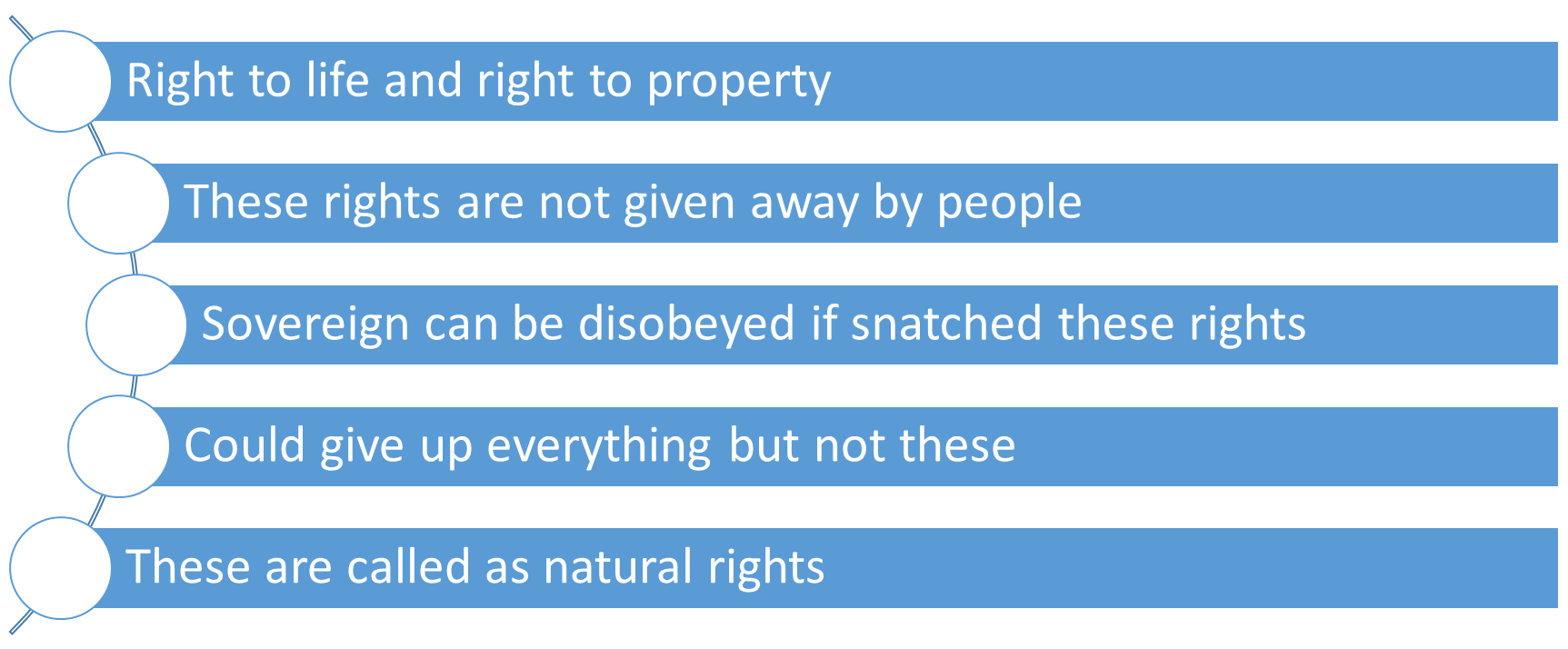 Image of Natural Rights