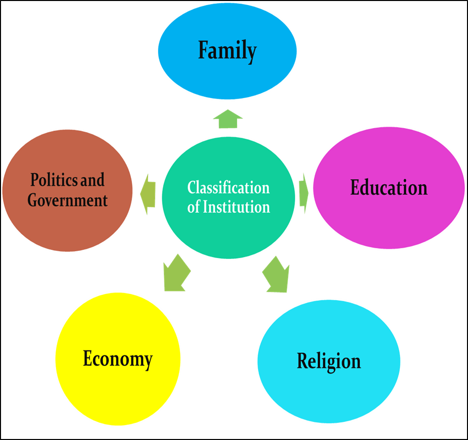 Image of Classification of The Institutions