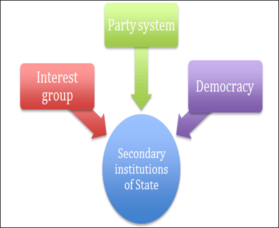 Image of The Secondary Institutions of State Would Be