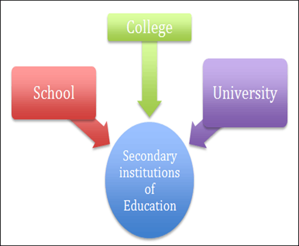 Secondary Institutions of Education