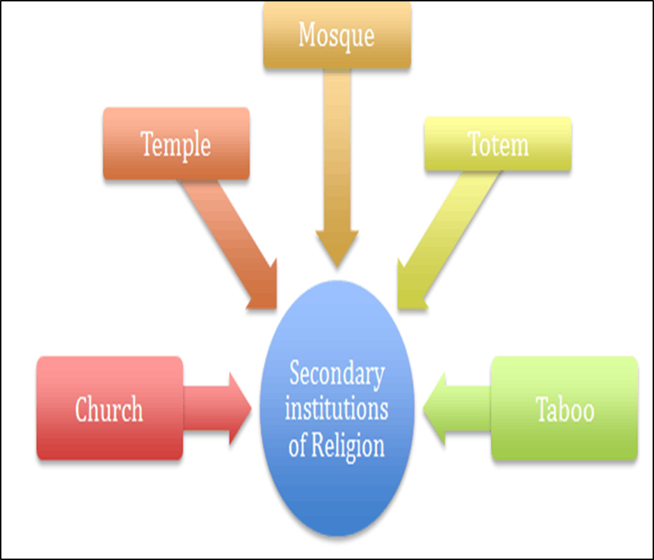 Secondary Institutions of Religion