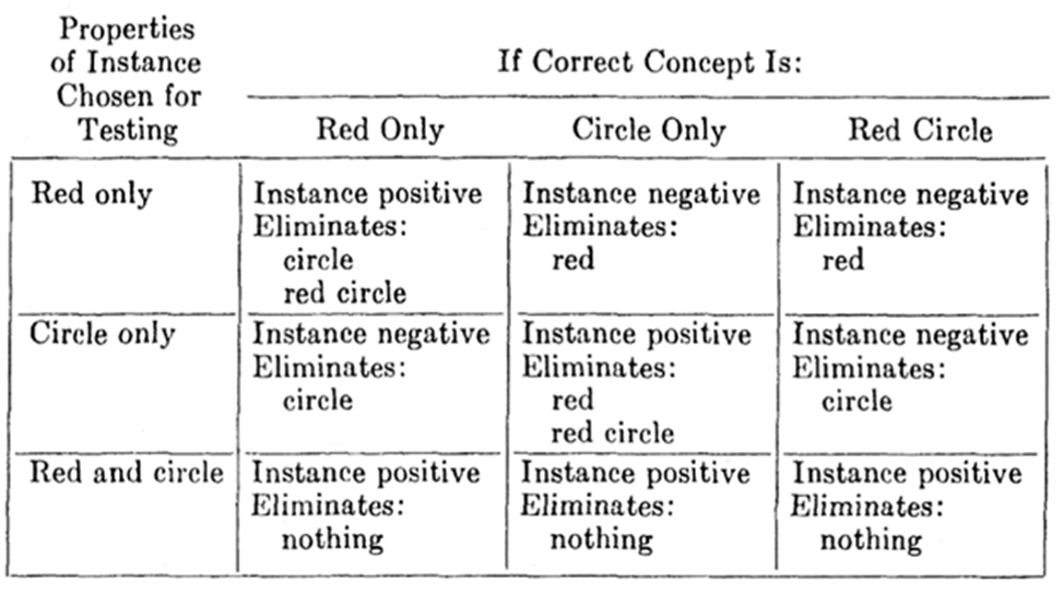 Image of Properties of Instance Chosen for Testing