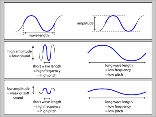 Image of Characteristics of Sound Waves
