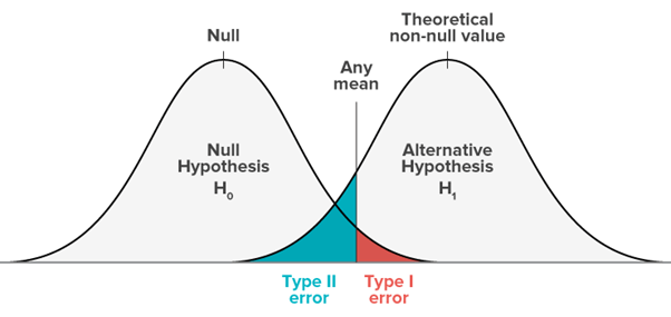 Image of Type I And Type II For Hypothesis Testing