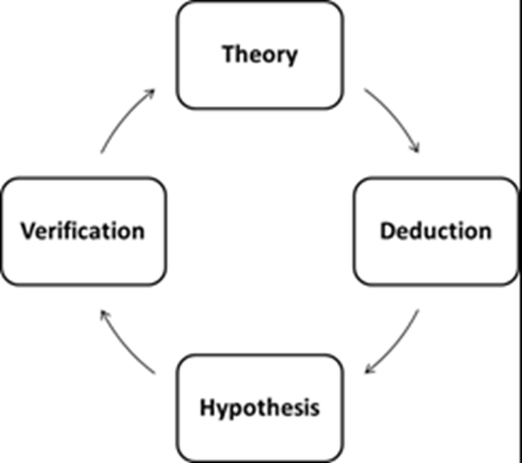 Image of Hypothesis - Research