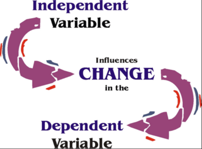 Control of Variables For Variables Image - 4