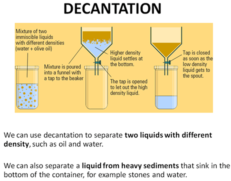Image of Decantation